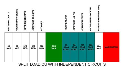 consumer unit wiring diagram split load 39 wiring