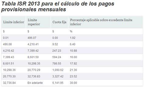 tablas para pagos provisionales actividad empresarial 2016 tablas y tarifas pagos provisionales persona fisica
