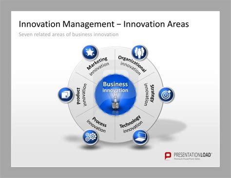 design management future pin von management institut dortmund gmbh auf think tank