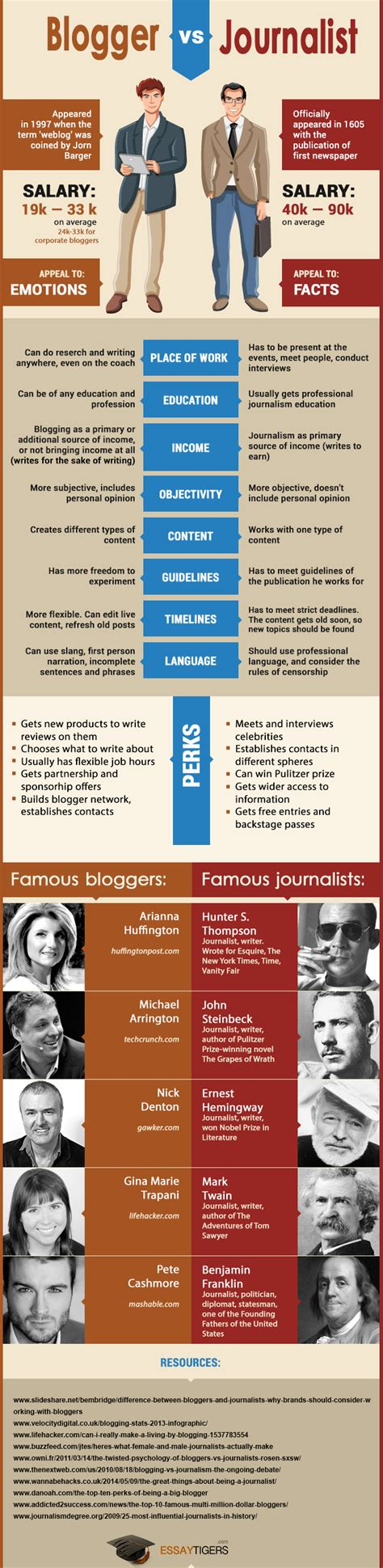 blogger vs journalist art and culture the blogging journalist