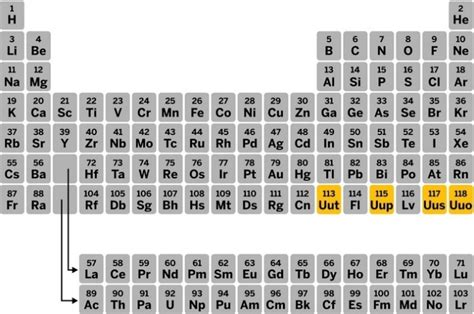 seventh row of the periodic table is now complete with