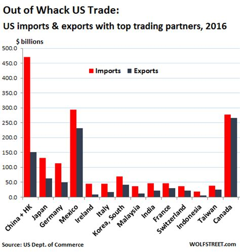 top 100 usa trade shows 2017 2018 trade show calendar upcomingcarshq com this is how out of whack us trade relationships really are