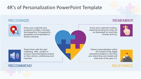 Template Powerpoint 4 In 1 Business Powerpoint Bundle 4r s of personalization powerpoint template slidemodel