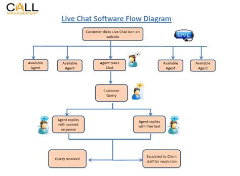 call center flow chart template