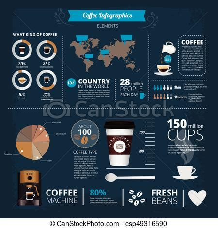 Infographic Template With Illustrations Of Different Coffee Types In World Info Report Coffee Drawing Infographic Template