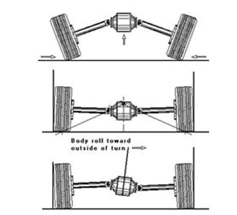 layout types and exles suspension design types of suspensions automotive