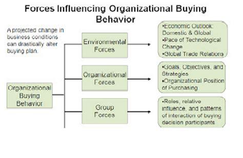 Research In Organizational Behavior 1 research paper on organizational behavior 187 thesis statement for argumentative paper