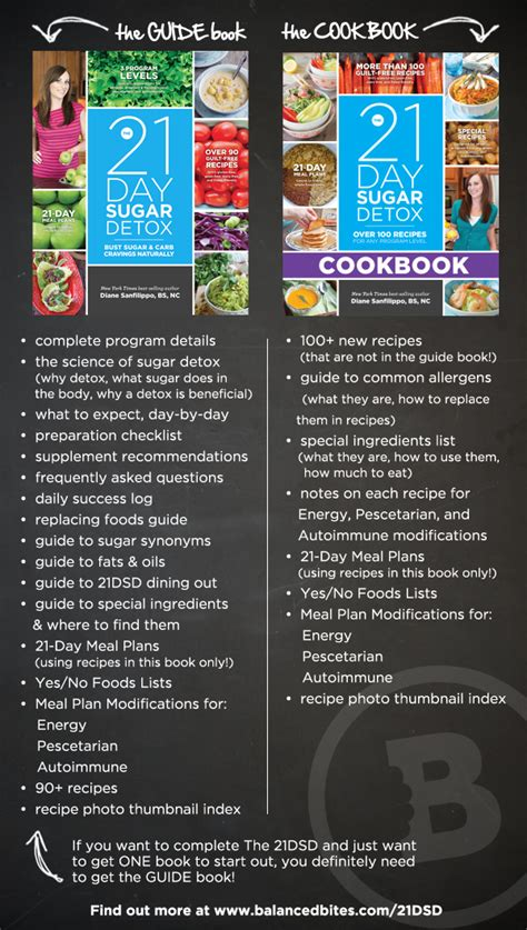 21 Days Detox Menu by 21 Day Sugar Detox Diet Book Dolphinnews