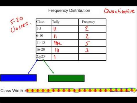 frequency distributions & class width youtube