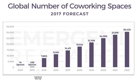 2017 trend forecast 2018 global coworking forecast 30 432 spaces and 5 1