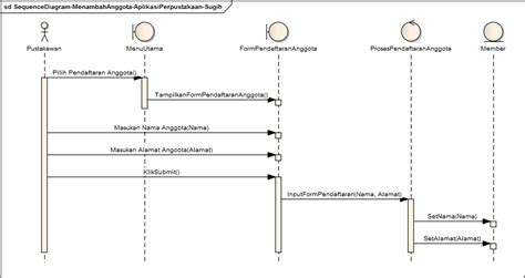 membuat class diagram perpustakaan blog sugih hartono sequence diagram aplikasi perpustakaan