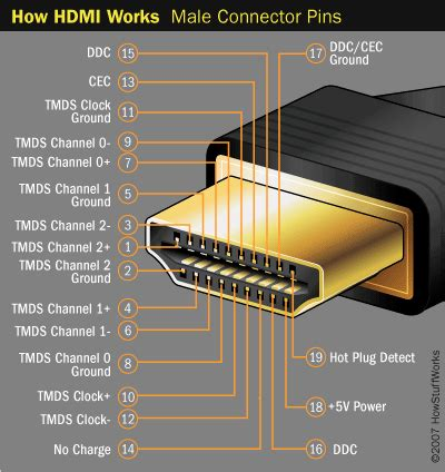 B1 Kabel Converter Rgb Ypbpr To Hdmi Kode Dg1 1 hdmi connections howstuffworks