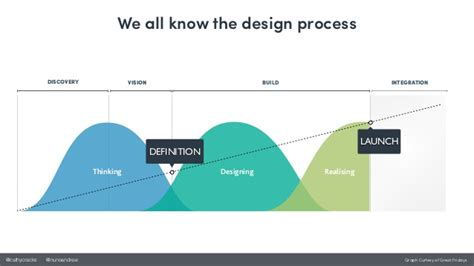 design thinking graph the design thinking transformation in business