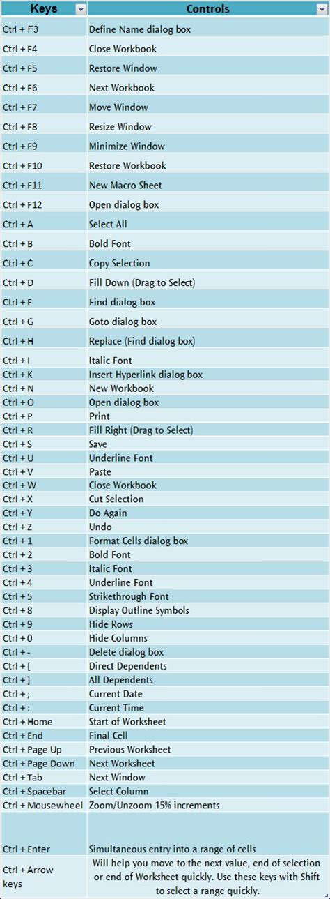 Best Shortcuts by 296 Best Images About Excel Best Tips Tricks Shortcuts