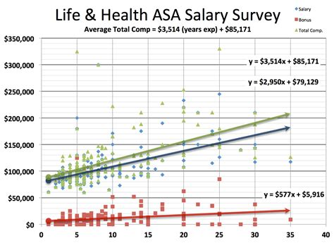Cfa Mba Average Salary by Actuary Salary Survey Actuary Dw Global