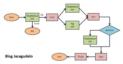 hadoop workflow oozie hadoop workflow de a carvajal