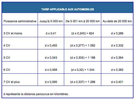 calcule frais kilometrique 5394 calcule frais kilometrique comment declarer les