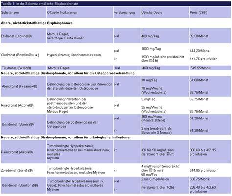 bisphosphonate pharma kritik infomed online