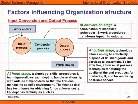 Mba In Industrial Organizational Psychology Salary by Gbm Unit 08 Organizational Structure In International