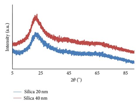xrd pattern of nano silica xrd patterns of colloidal amorphous silica nanoparticles