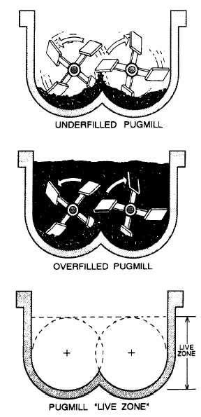 pug mill asphalt plant pugmill mixing