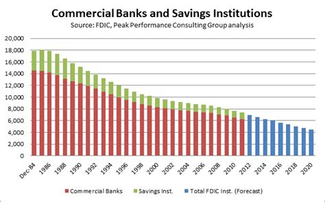 commercial bank and investment bank fdic quarterly report profits up but fewer banks