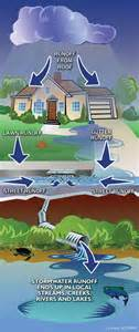How To Keep A Clean House Schedule water protection programs