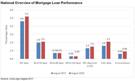Mba National Delinquency Survey 2017 by Home Loans Mortgage Rates Loansafe Org