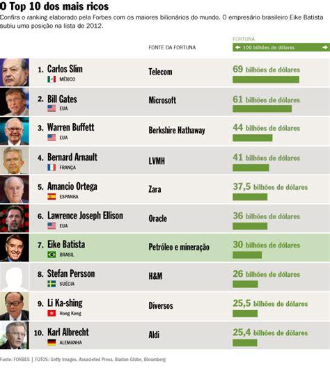 lista dos mais ricos do brasil em 2016 bilionarios da lista da forbes de 2012 original di 225 logos