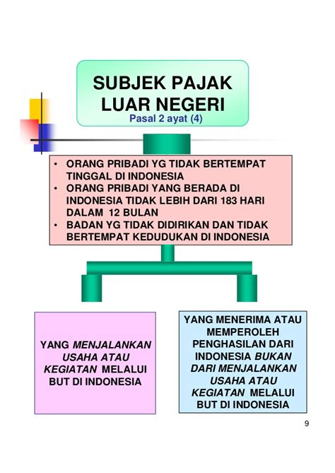 Undang Undang Republik Indonesia Tentang Pajak Penghasilan undang undang pajak penghasilan