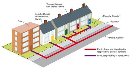 section 24 sewer london borough of hillingdon property drainage