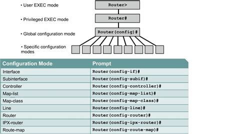 cisco router configuration template image gallery cisco router 2013