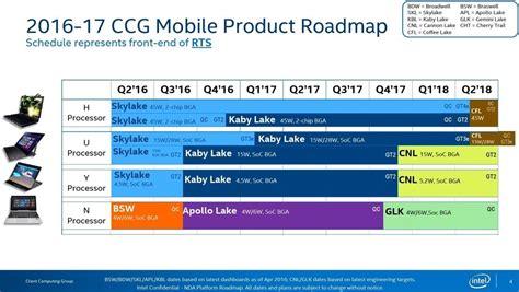 Intel: Weiterer umfangreicher CPU Roadmap Leak (2017 2018)   Notebookcheck.com News