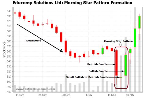 candlestick pattern morning star tutorial on morning star candlestick pattern