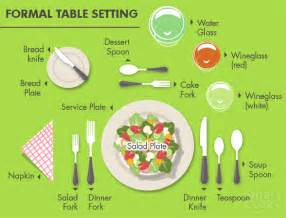Proper Table Setting For Formal Dinner - what are the main rules of the restaurant etiquette new york blog ny travel guides