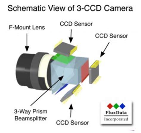 multispectral camera fluxdata fd 1665 ms3