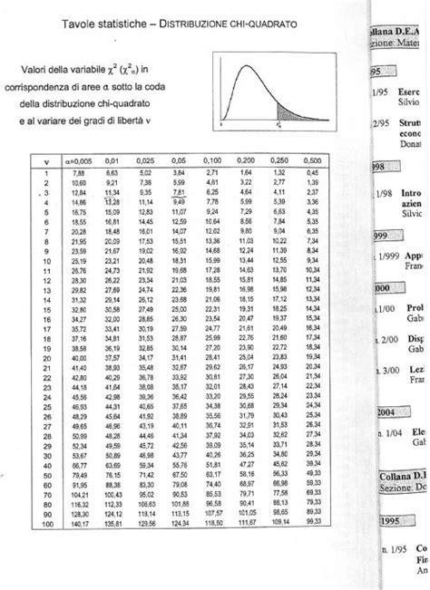 tavole chi quadrato tabella distribuzione chi quadrato