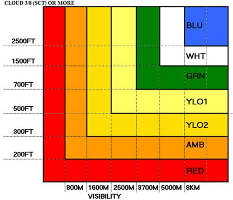 weather color what are the colour codes used in aviation to indicate