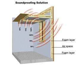 Soundproofing by Soundproofing Insulation 4 Weather Insulation Amp Roofing