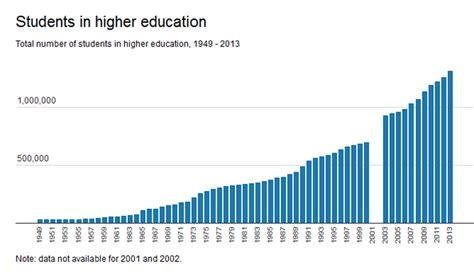 Percent Of Mba Graduates Per Population by Who Goes To The Changing Profile Of Our