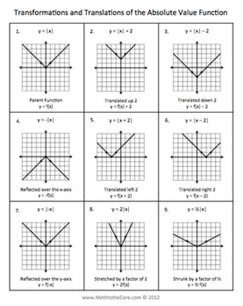 Absolute Value Transformations Worksheet by Absolute Value Function Graph Transformations Notes