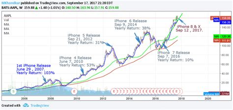 iphone release  apple stock performance year  year tradingninvestment