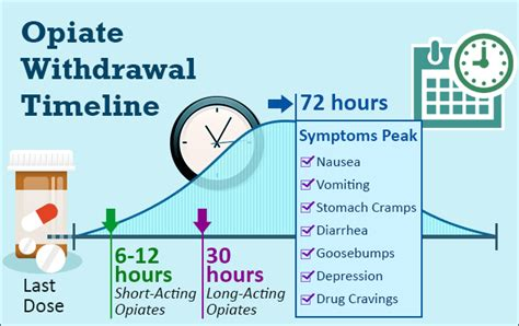 Detox Process For Opiates by Opiate Withdrawal Timeline Get The Help You Need To Beat