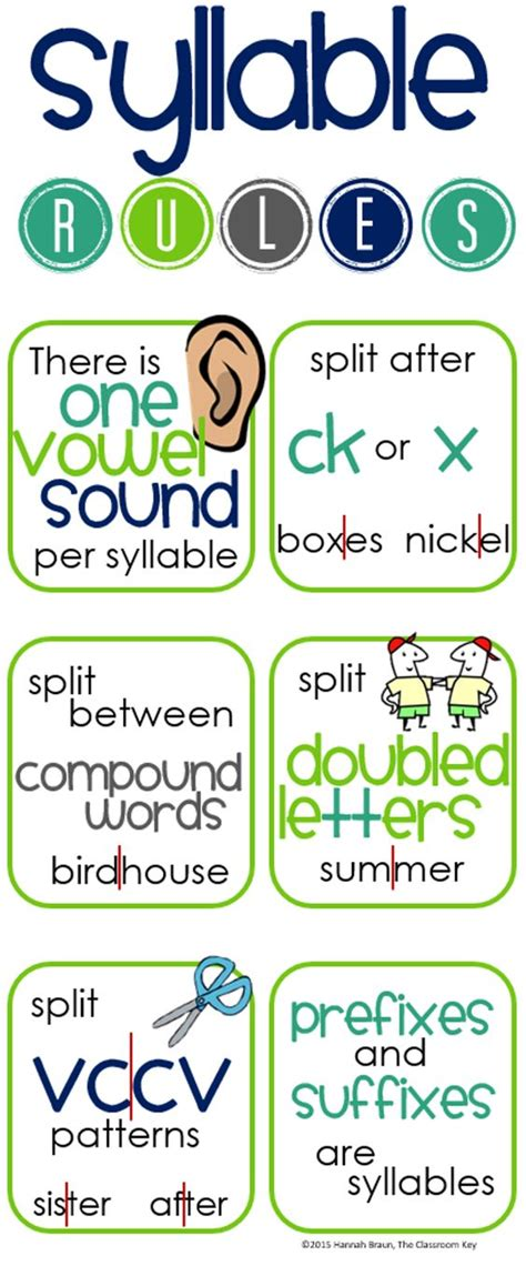 free printable syllable rules poster