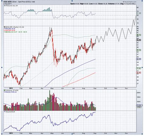 silver cup and handle chart pattern silver and silver stocks forming bullish cup and handle