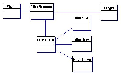 visitor pattern filter intercepting filter design pattern core j2ee patterns