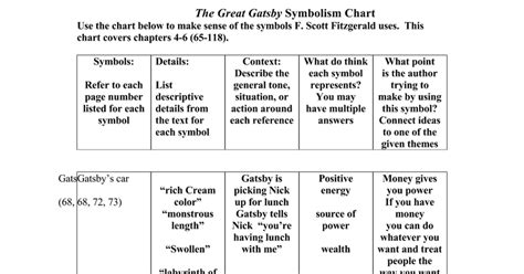 themes in the great gatsby chapter 7 the great gatsby symbolism chart 4 6 doc google docs