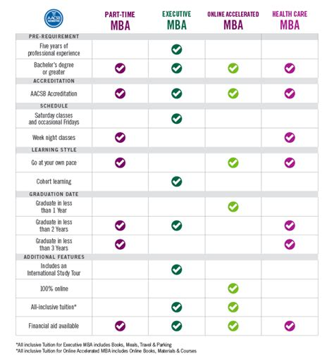 Mba Comparison by Compare Mba Programs Cleveland State