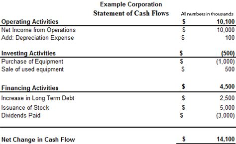 statement  cash flows introduction accounting
