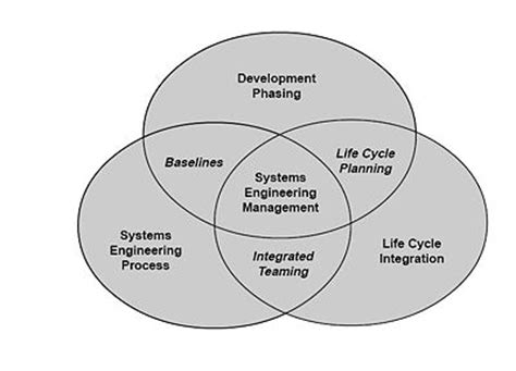Systems Engineering Services,Offshore Software Development